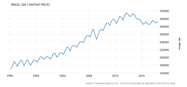 brazil-gdp-constant-prices
